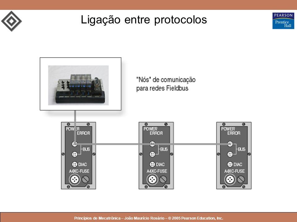 Ligação entre protocolos