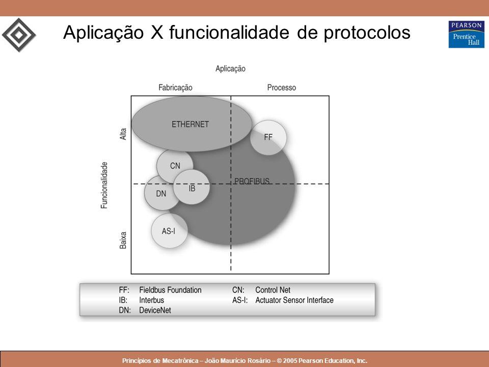 Aplicação X funcionalidade de protocolos