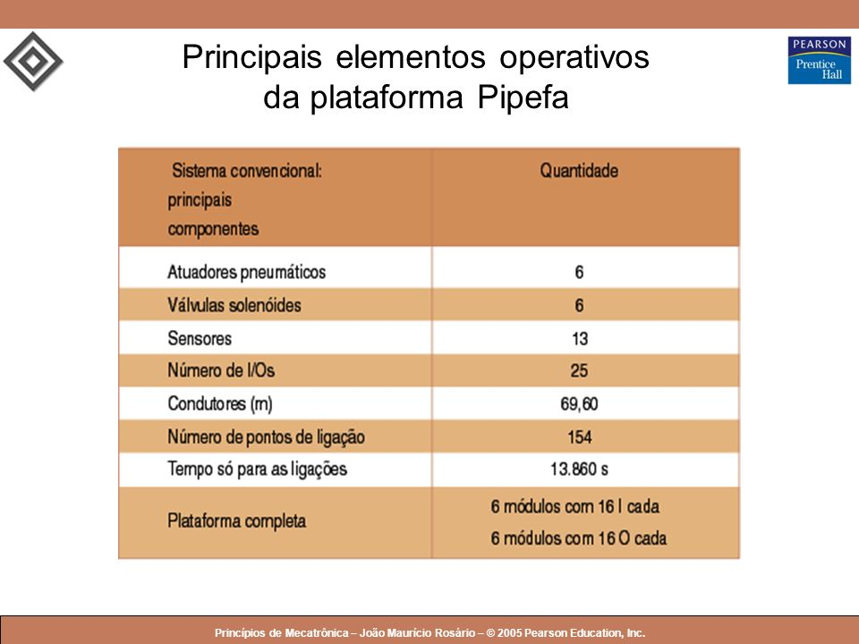 Principais elementos operativos da plataforma Pipefa