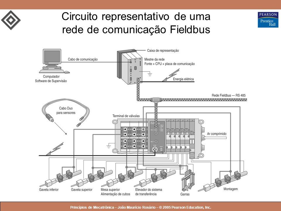 Circuito representativo de uma rede de comunicação Fieldbus