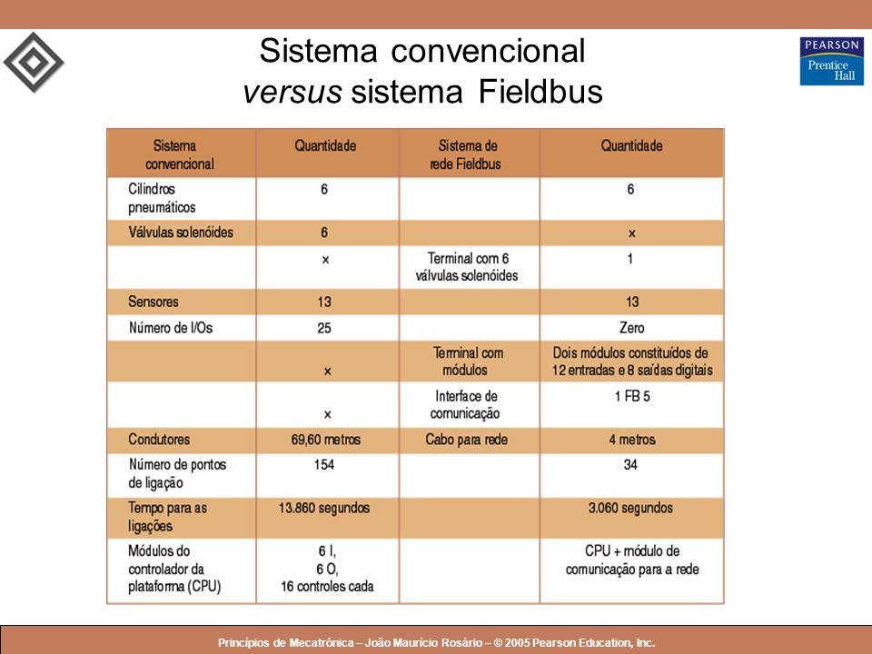 Sistema convencional versus sistema Fieldbus