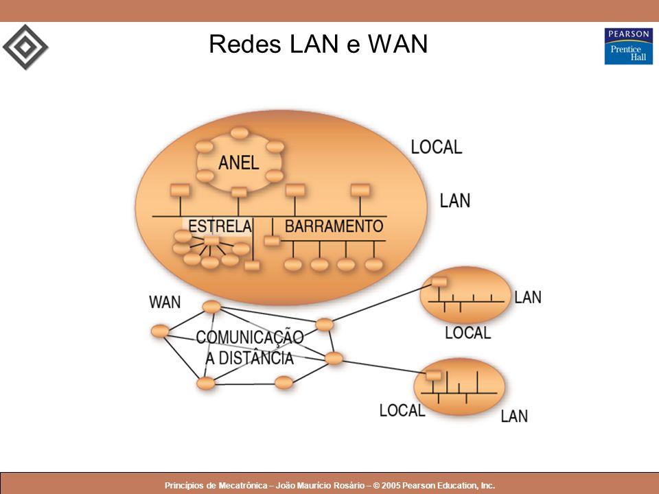 Redes LAN e WAN Princípios de Mecatrônica – João Maurício Rosário – © 2005 Pearson Education, Inc.