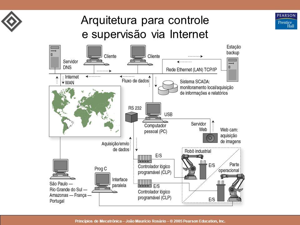 Arquitetura para controle e supervisão via Internet