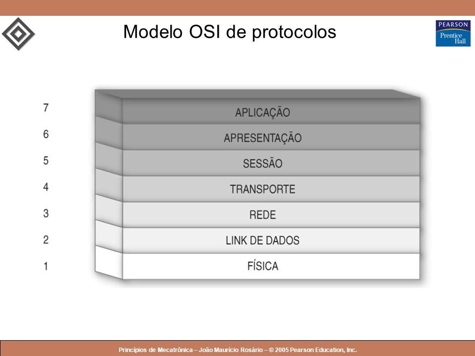 Modelo OSI de protocolos