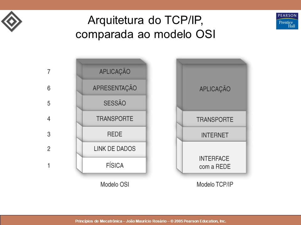 Arquitetura do TCP/IP, comparada ao modelo OSI