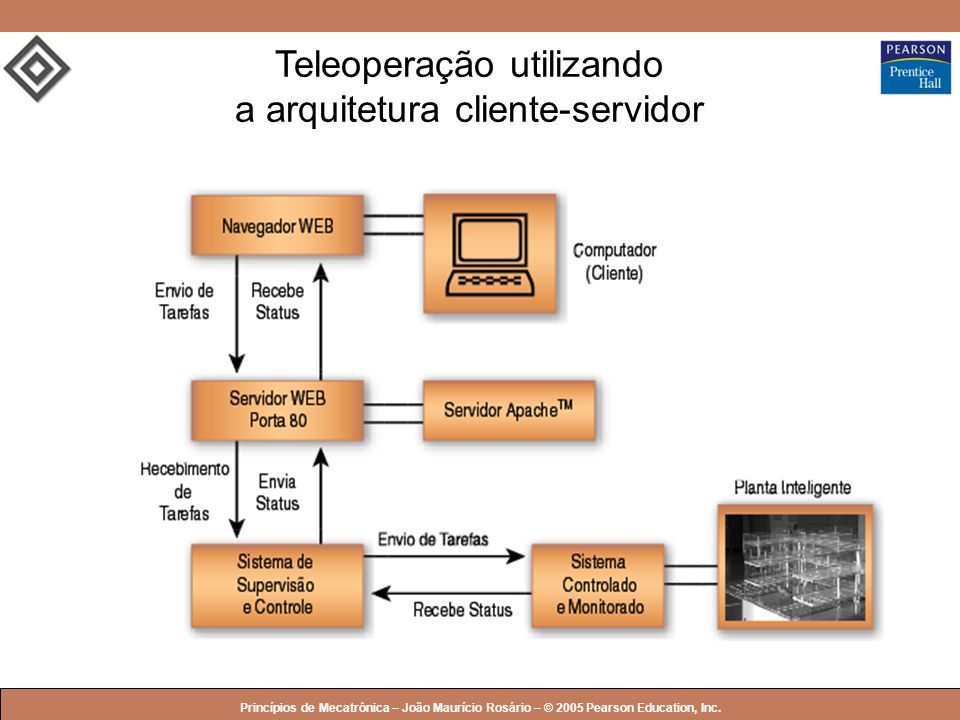 Teleoperação utilizando a arquitetura cliente-servidor