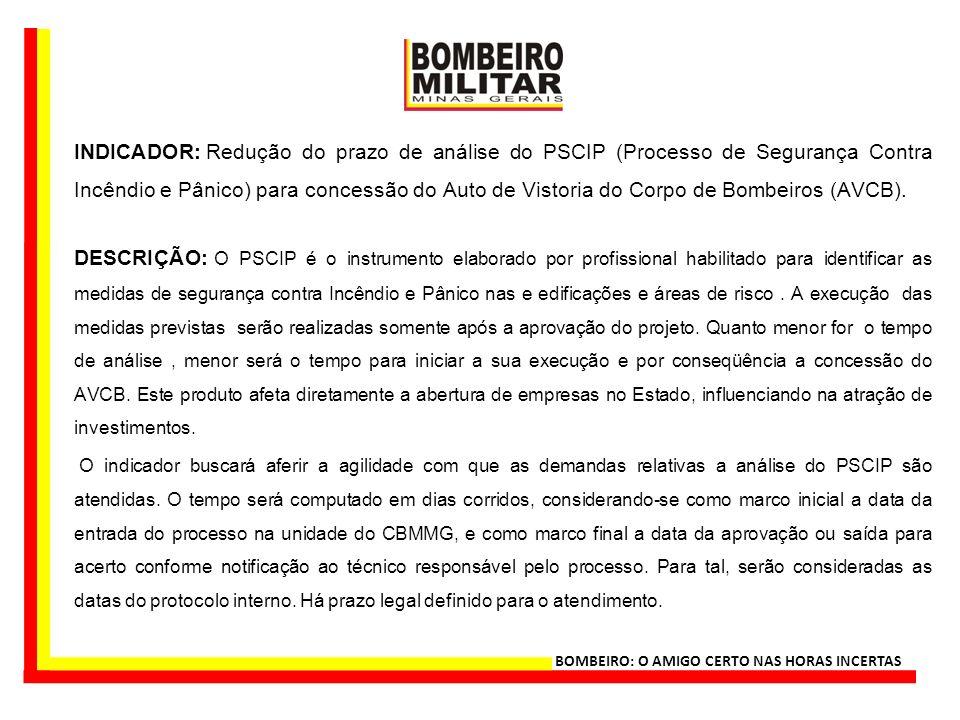 INDICADOR: Redução do prazo de análise do PSCIP (Processo de Segurança Contra Incêndio e Pânico) para concessão do Auto de Vistoria do Corpo de Bombeiros (AVCB).