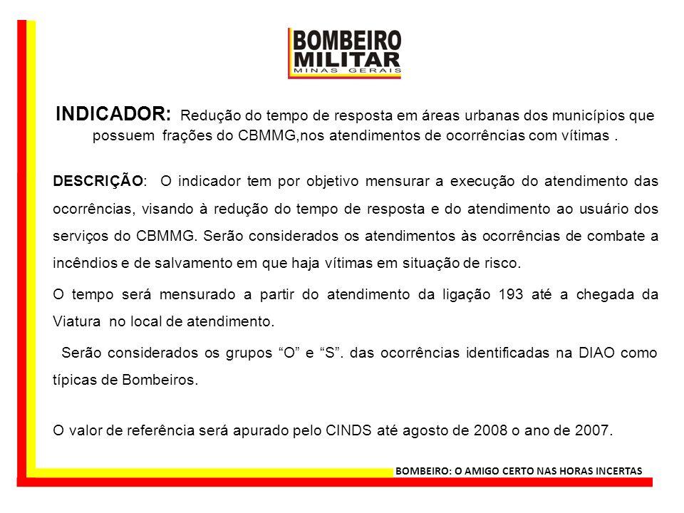 INDICADOR: Redução do tempo de resposta em áreas urbanas dos municípios que possuem frações do CBMMG,nos atendimentos de ocorrências com vítimas .