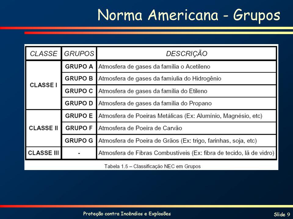 Norma Americana - Grupos
