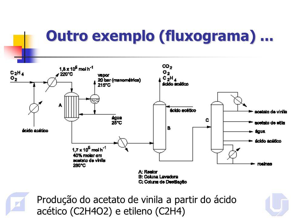 Outro exemplo (fluxograma) ...
