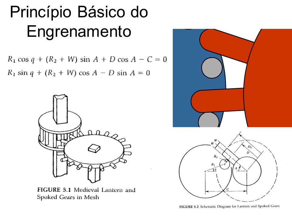 Princípio Básico do Engrenamento