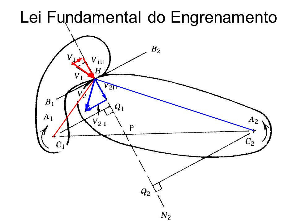 Lei Fundamental do Engrenamento