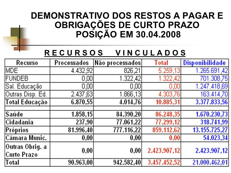 DEMONSTRATIVO DOS RESTOS A PAGAR E OBRIGAÇÕES DE CURTO PRAZO POSIÇÃO EM 30.04.2008