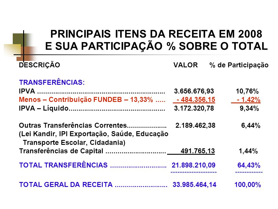 PRINCIPAIS ITENS DA RECEITA EM 2008 E SUA PARTICIPAÇÃO % SOBRE O TOTAL