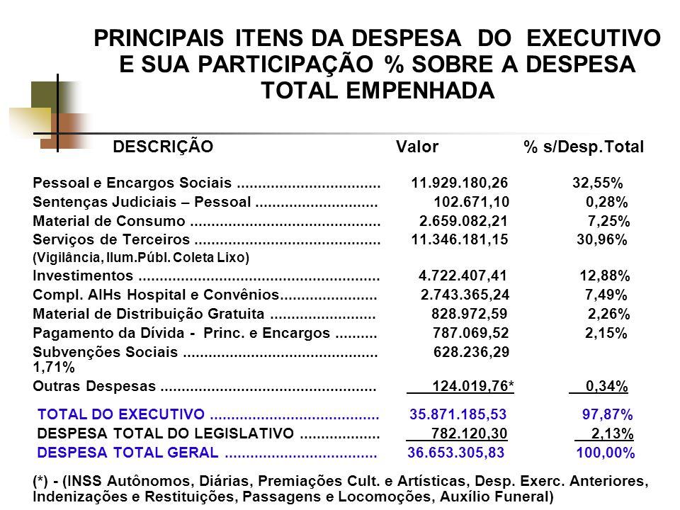 PRINCIPAIS ITENS DA DESPESA DO EXECUTIVO E SUA PARTICIPAÇÃO % SOBRE A DESPESA TOTAL EMPENHADA