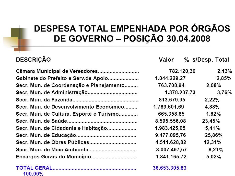 DESPESA TOTAL EMPENHADA POR ÓRGÃOS DE GOVERNO – POSIÇÃO 30.04.2008