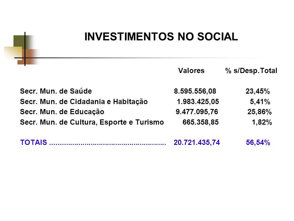 INVESTIMENTOS NO SOCIAL