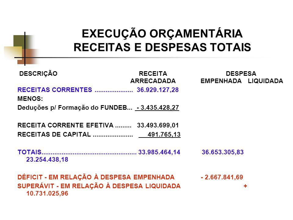 EXECUÇÃO ORÇAMENTÁRIA RECEITAS E DESPESAS TOTAIS
