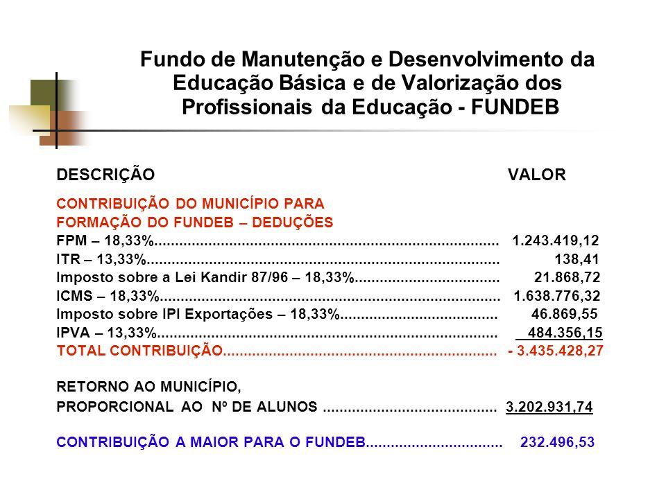 Fundo de Manutenção e Desenvolvimento da Educação Básica e de Valorização dos Profissionais da Educação - FUNDEB