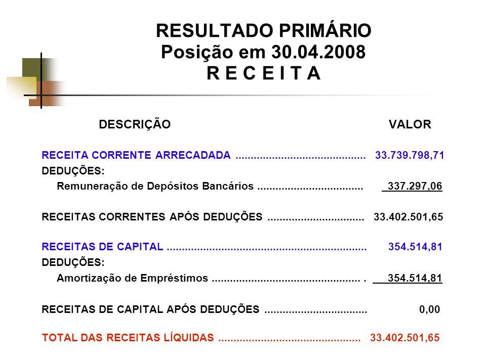 RESULTADO PRIMÁRIO Posição em 30.04.2008 R E C E I T A