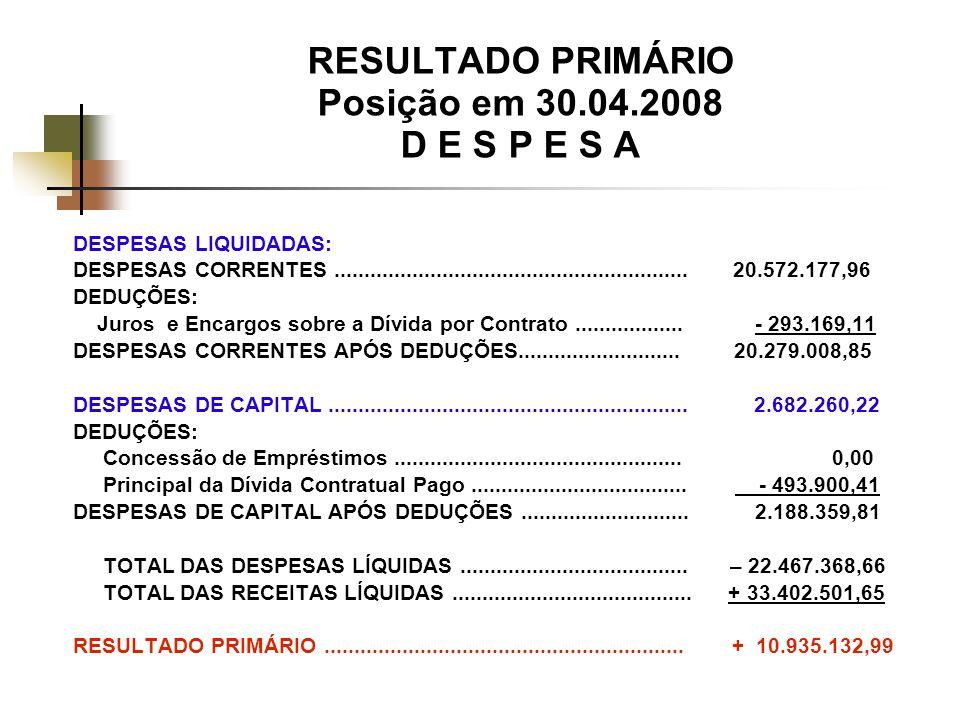 RESULTADO PRIMÁRIO Posição em 30.04.2008 D E S P E S A