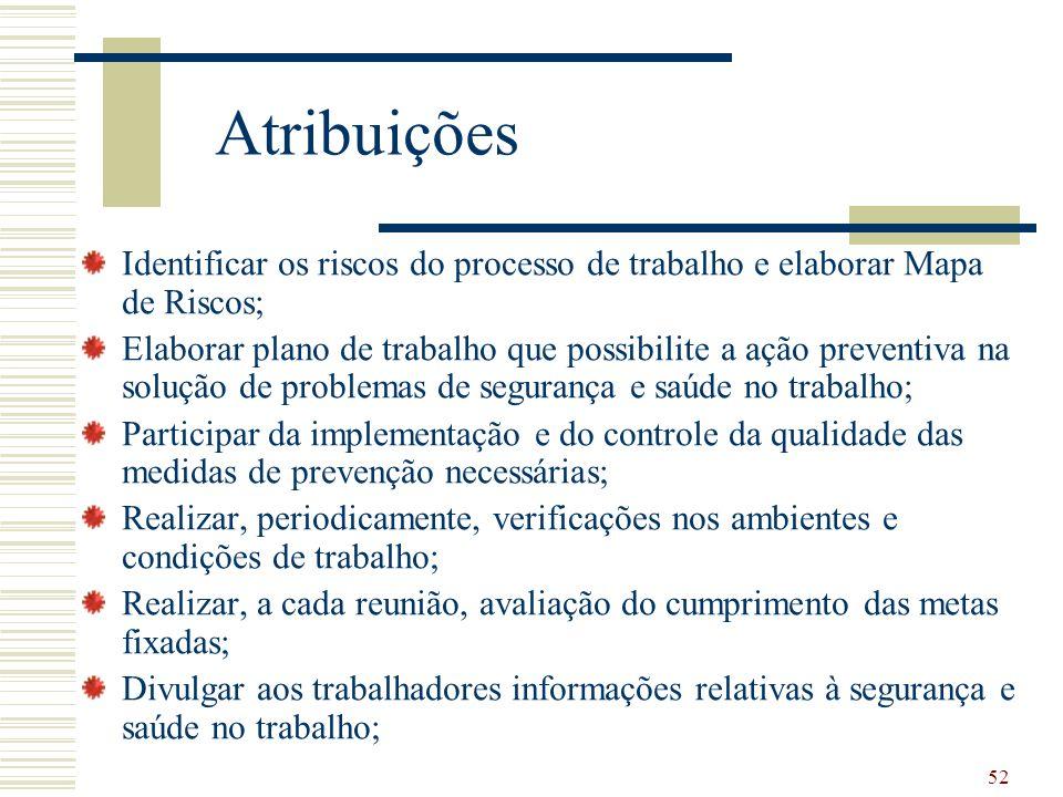 Atribuições Identificar os riscos do processo de trabalho e elaborar Mapa de Riscos;