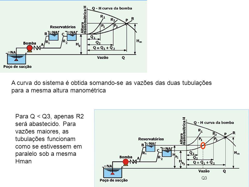 A curva do sistema é obtida somando-se as vazões das duas tubulações para a mesma altura manométrica