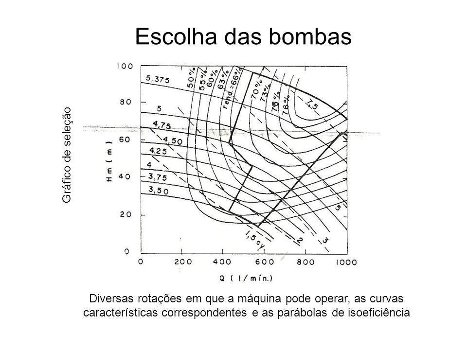 Escolha das bombas Gráfico de seleção