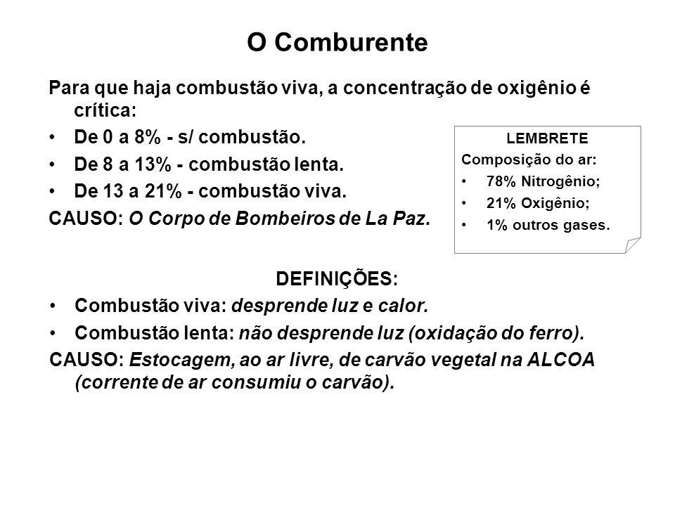 O Comburente Para que haja combustão viva, a concentração de oxigênio é crítica: De 0 a 8% - s/ combustão.