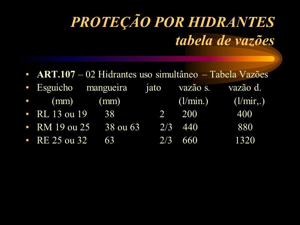 PROTEÇÃO POR HIDRANTES tabela de vazões