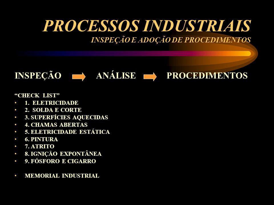 PROCESSOS INDUSTRIAIS INSPEÇÃO E ADOÇÃO DE PROCEDIMENTOS