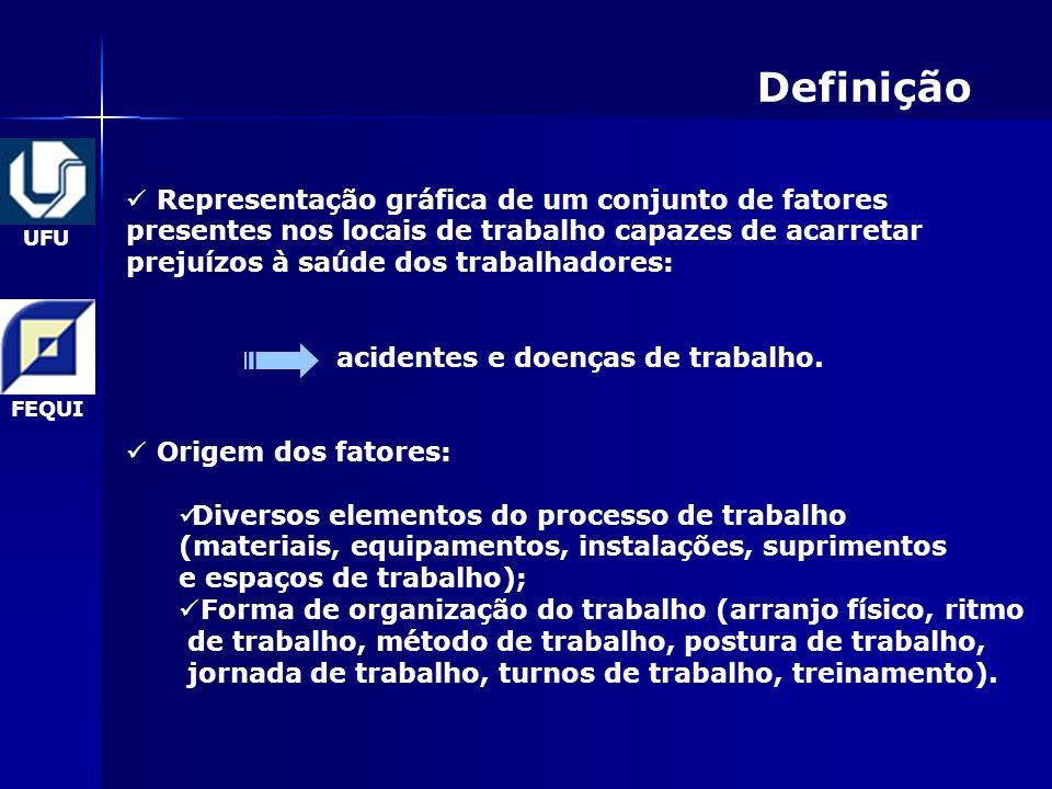 Definição Representação gráfica de um conjunto de fatores