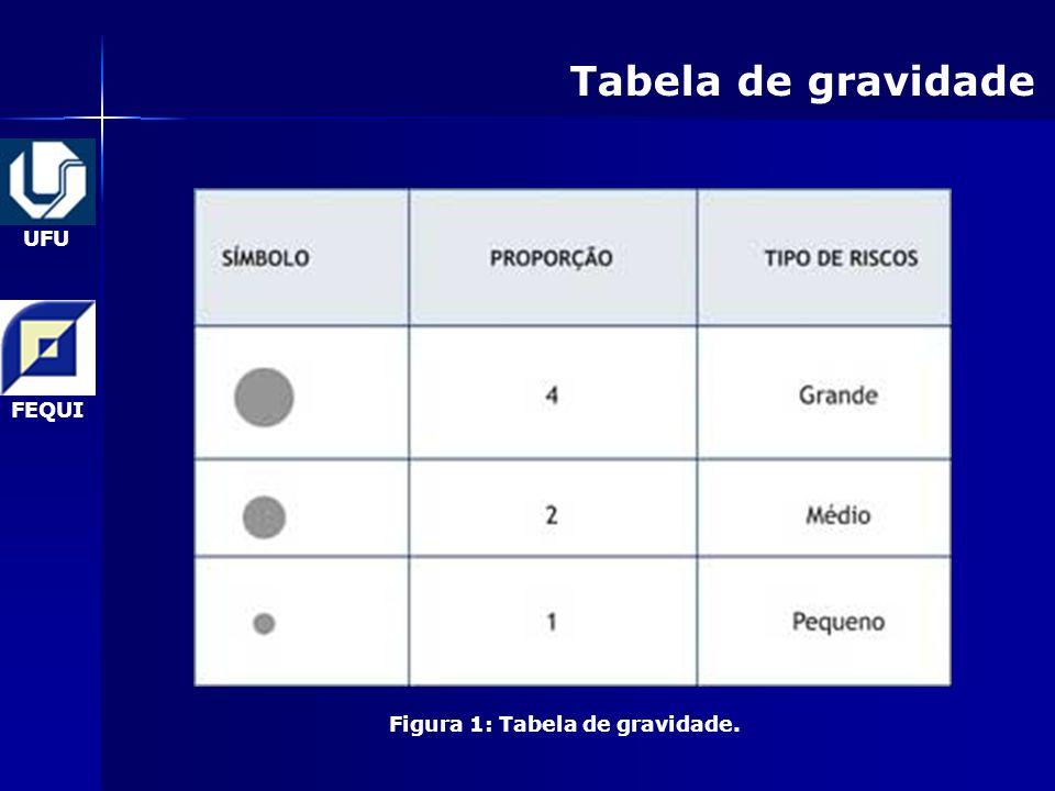 Figura 1: Tabela de gravidade.