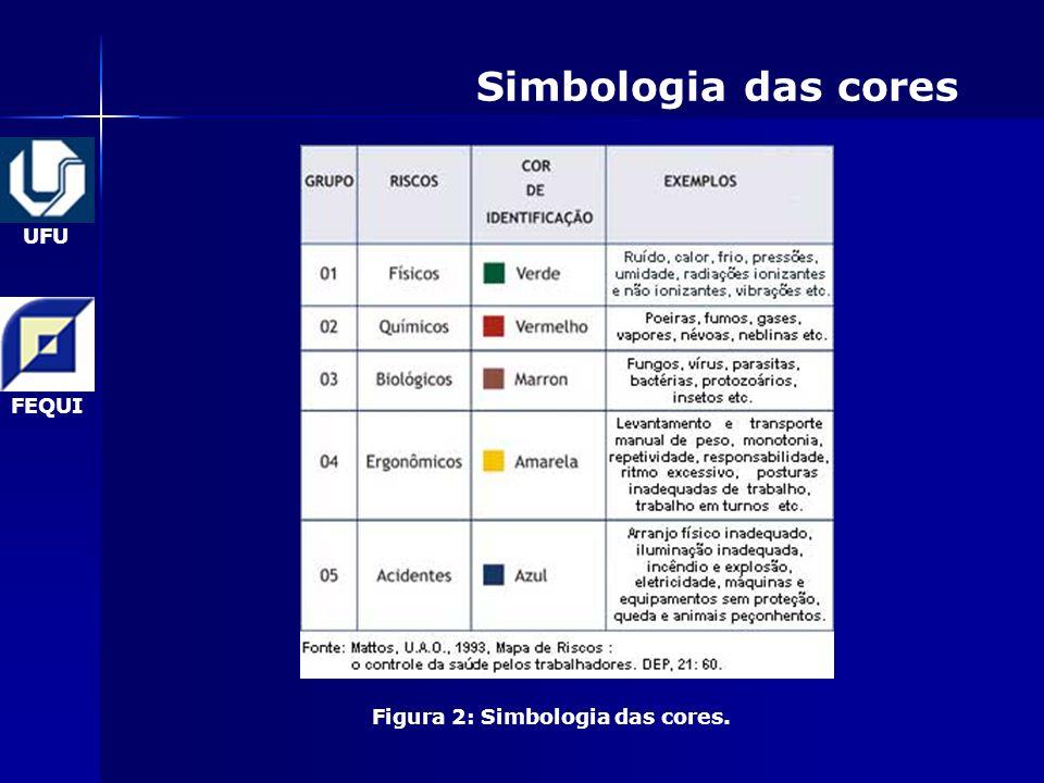 Figura 2: Simbologia das cores.