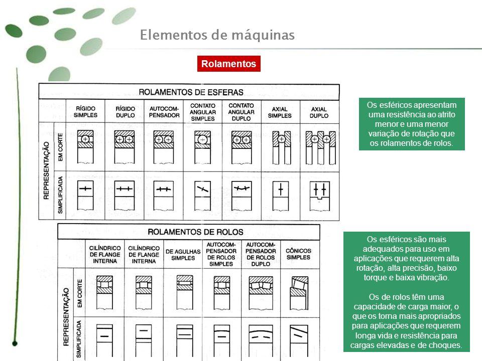 Elementos de máquinas Rolamentos