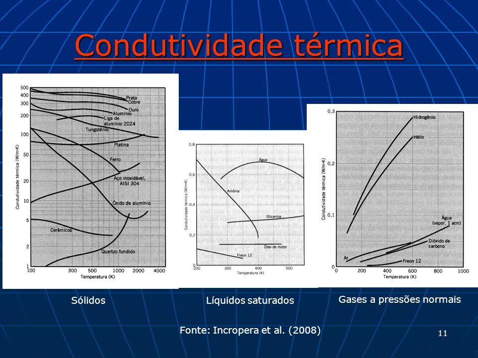 Condutividade térmica