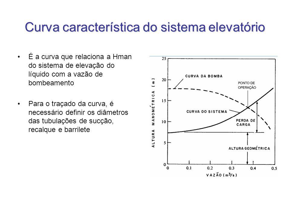 Curva característica do sistema elevatório