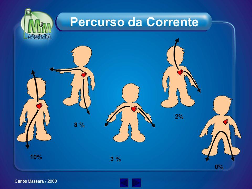 Percurso da Corrente 2% 8 % 10% 3 % 0%
