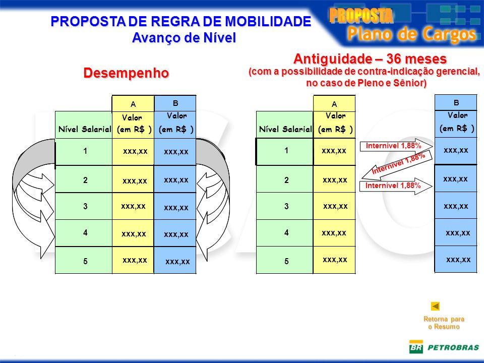 PROPOSTA DE REGRA DE MOBILIDADE Avanço de Nível
