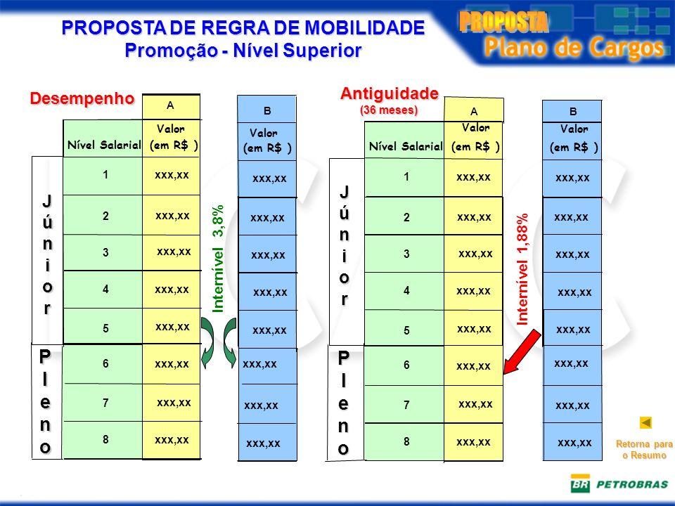 PROPOSTA DE REGRA DE MOBILIDADE Promoção - Nível Superior