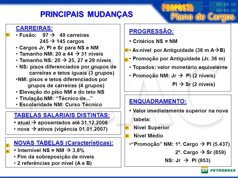 PRINCIPAIS MUDANÇAS CARREIRAS: PROGRESSÃO: Critérios NS = NM