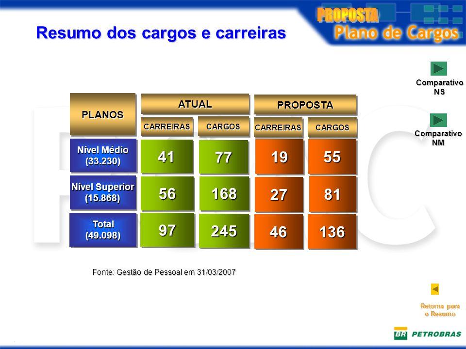 Fonte: Gestão de Pessoal em 31/03/2007