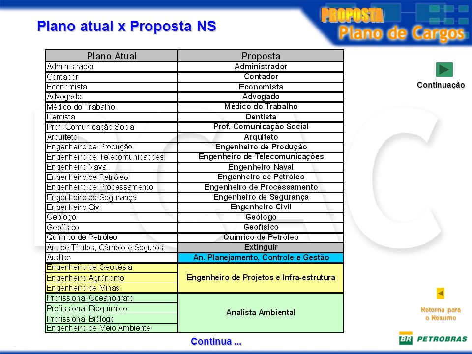 Plano atual x Proposta NS