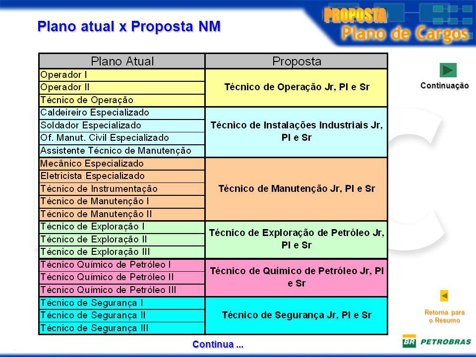 Plano atual x Proposta NM