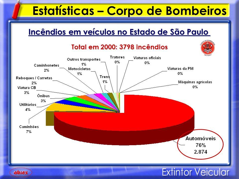 Incêndios em veículos no Estado de São Paulo