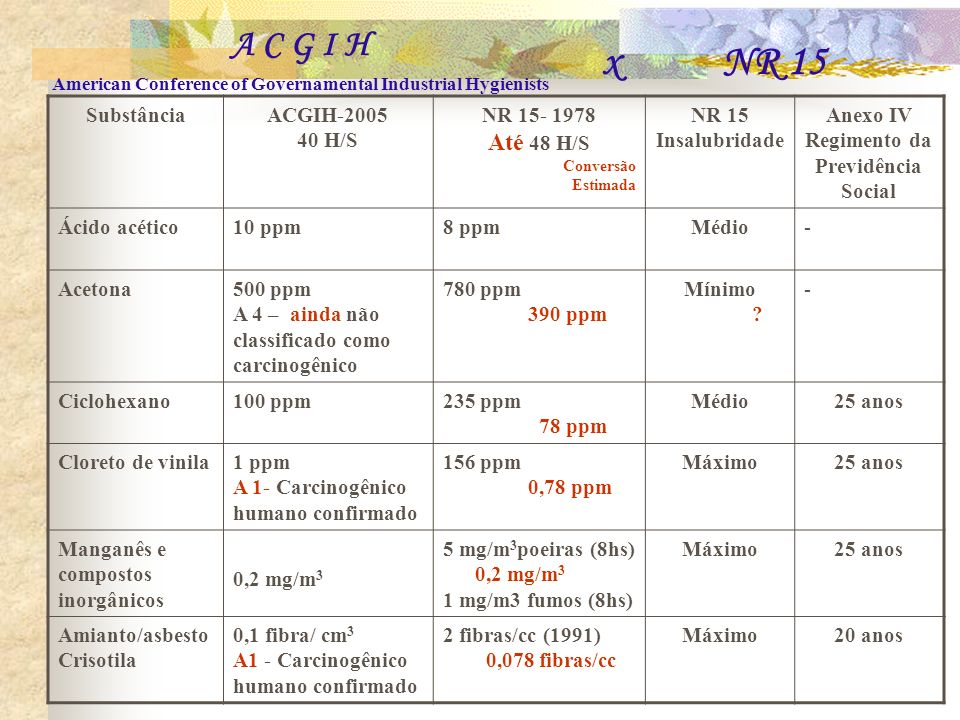 x NR 15 A C G I H Até 48 H/S Substância ACGIH-2005 40 H/S NR 15- 1978