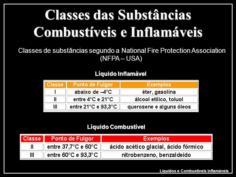 Classes das Substâncias Combustíveis e Inflamáveis