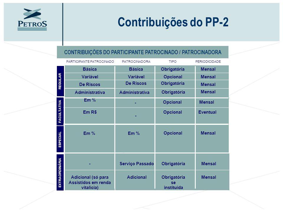 CONTRIBUIÇÕES DO PARTICIPANTE PATROCINADO / PATROCINADORA