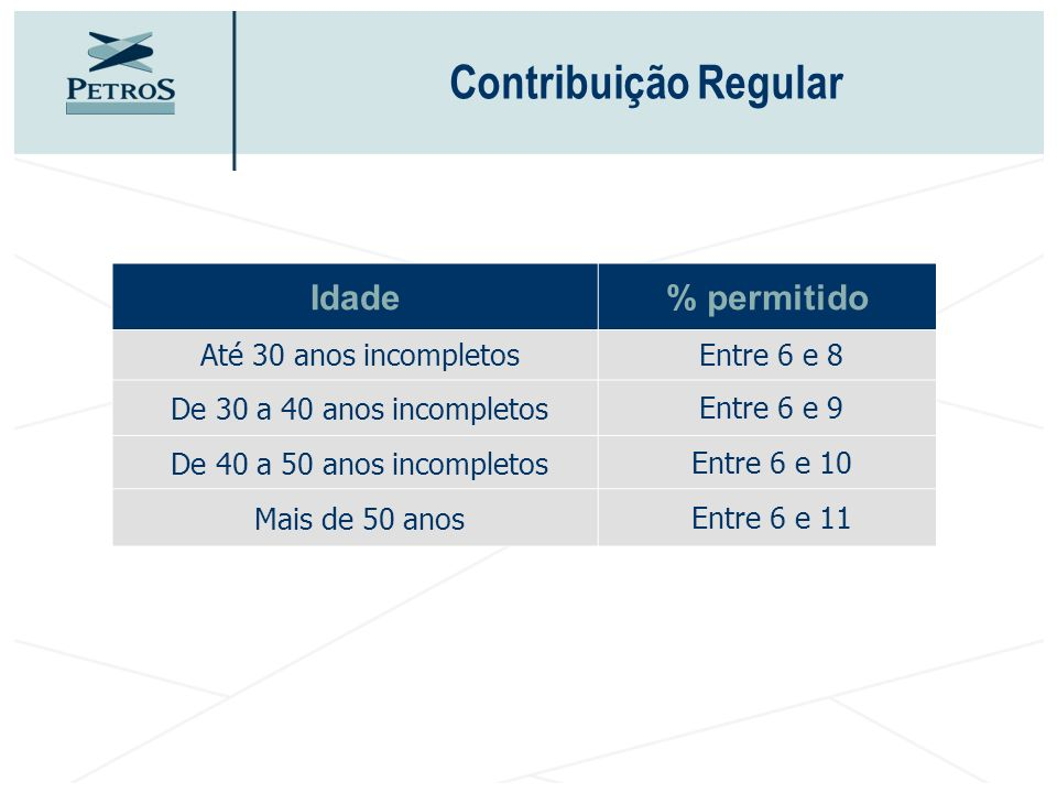Contribuição Regular Idade % permitido Até 30 anos incompletos