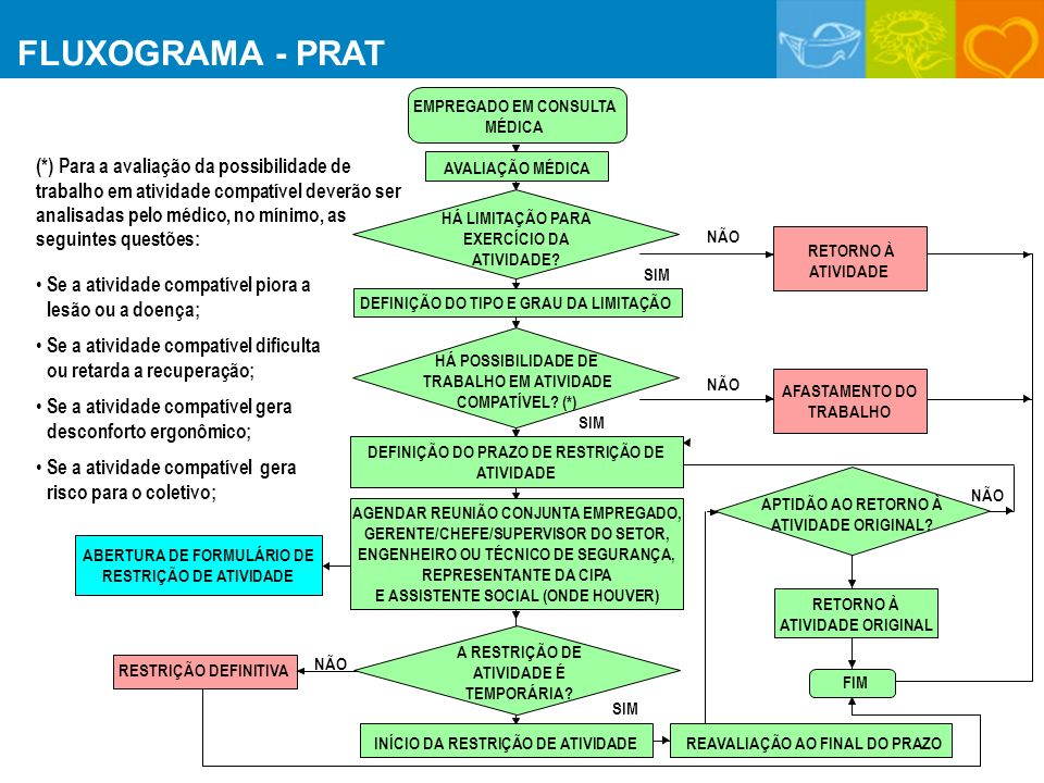 FLUXOGRAMA - PRAT